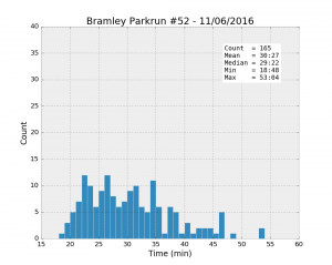 Bramley #52 11/06/2016