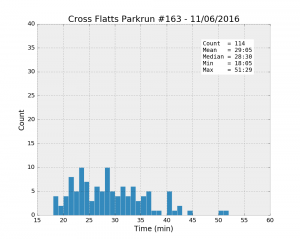 Cross Flatts #163 11/06/2016