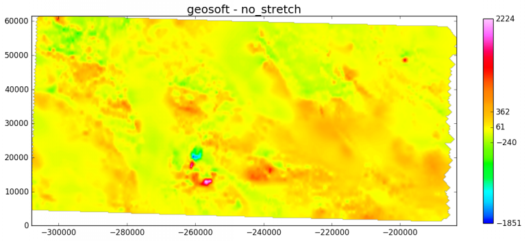 Magnetic anomalies in an area in New Mexico. The geosoft colormap is used together with a linear scale (no stretch) and a modified colorbar that indicates basic descriptive statistics.