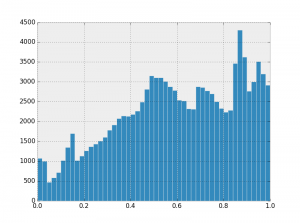 Equalized histogram of magnetic data from the South Silver City survey (New Mexico).