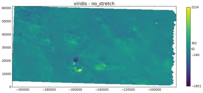 Magnetic anomalies in an area in New Mexico. The viridis colormap is used together with a linear scale (no stretch) and a modified colorbar that indicates basic descriptive statistics.